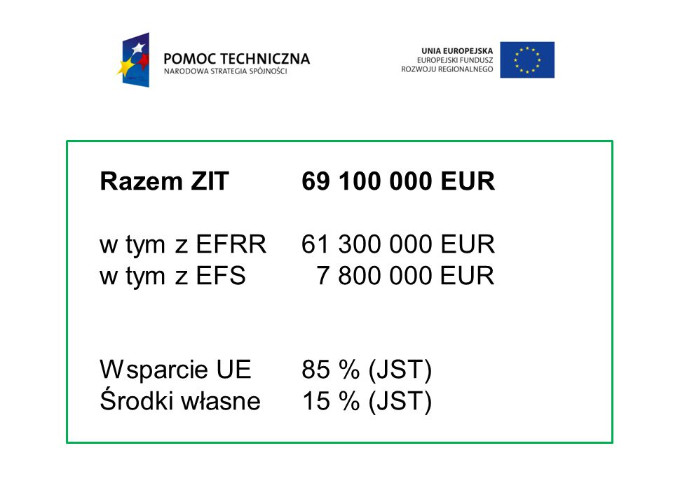 Razem ZIT69 100 000 EUR w tym z EFRR 61 300 000 EUR w tym z EFS 7 800 000 EUR Wsparcie UE 85 % (JST) Środki własne 15 % (JST)