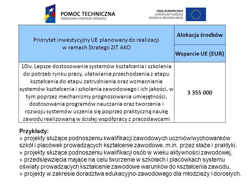 Priorytet inwestycyjny UE planowany do realizacji w ramach Strategii ZIT AKO Alokacja środków Wsparcie UE (EUR) 10iv.