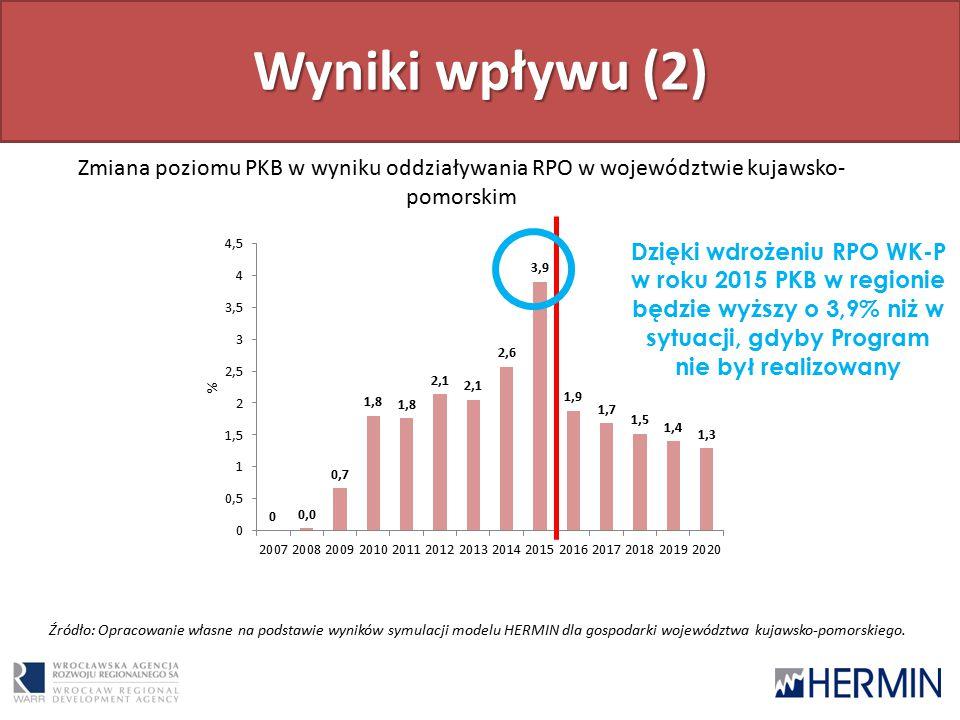 Wyniki wpływu (2) Zmiana poziomu PKB w wyniku oddziaływania RPO w województwie kujawsko- pomorskim Źródło: Opracowanie własne na podstawie wyników symulacji modelu HERMIN dla gospodarki województwa kujawsko-pomorskiego.