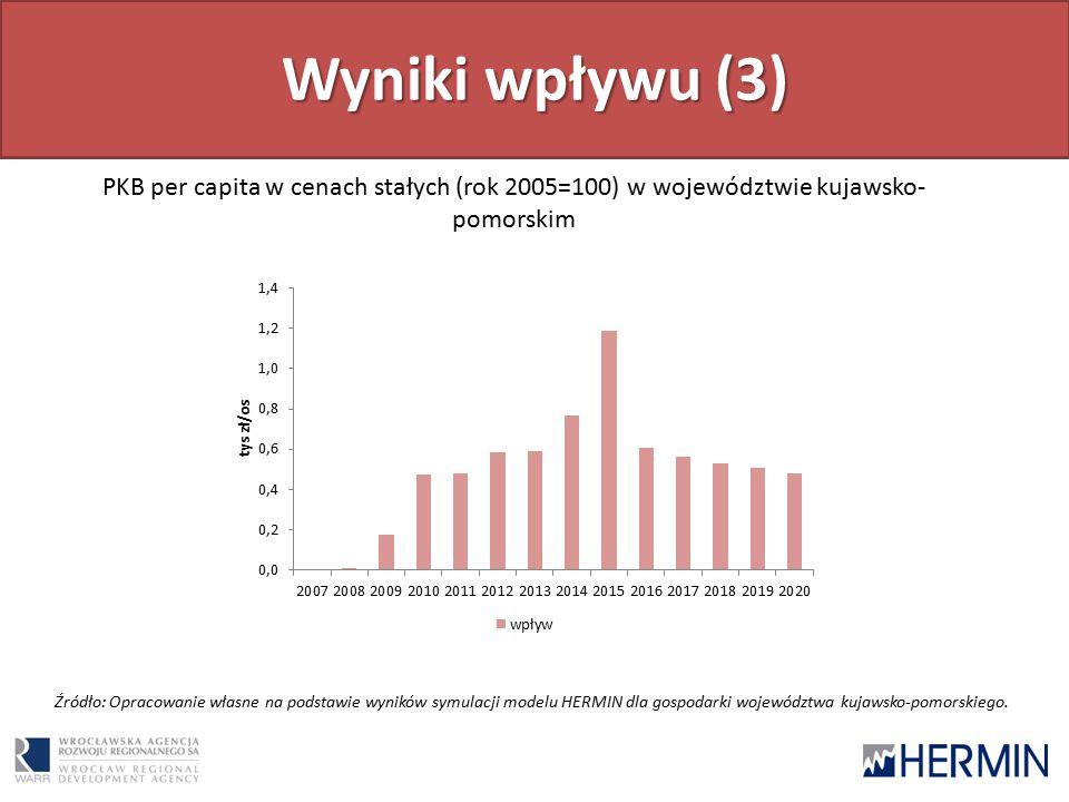 Wyniki wpływu (3) PKB per capita w cenach stałych (rok 2005=100) w województwie kujawsko- pomorskim Źródło: Opracowanie własne na podstawie wyników symulacji modelu HERMIN dla gospodarki województwa kujawsko-pomorskiego.