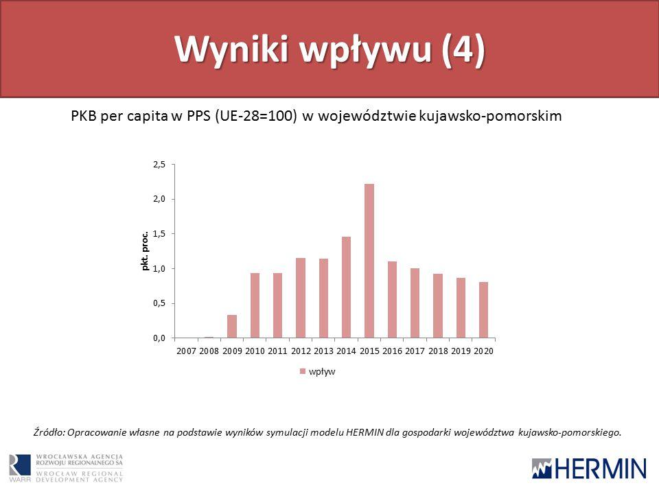 Wyniki wpływu (4) PKB per capita w PPS (UE-28=100) w województwie kujawsko-pomorskim Źródło: Opracowanie własne na podstawie wyników symulacji modelu HERMIN dla gospodarki województwa kujawsko-pomorskiego.