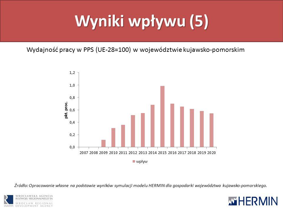 Wyniki wpływu (5) Wydajność pracy w PPS (UE-28=100) w województwie kujawsko-pomorskim Źródło: Opracowanie własne na podstawie wyników symulacji modelu HERMIN dla gospodarki województwa kujawsko-pomorskiego.