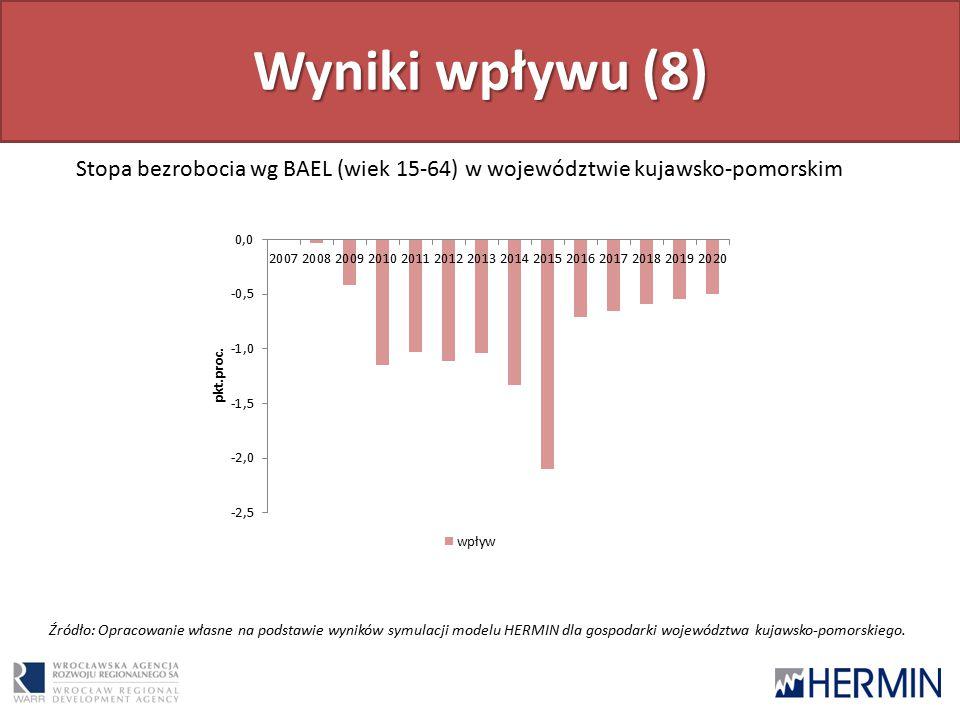 Wyniki wpływu (8) Stopa bezrobocia wg BAEL (wiek 15-64) w województwie kujawsko-pomorskim Źródło: Opracowanie własne na podstawie wyników symulacji modelu HERMIN dla gospodarki województwa kujawsko-pomorskiego.
