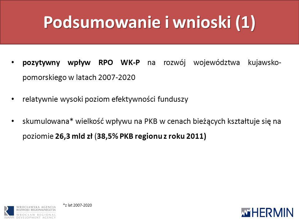 Podsumowanie i wnioski (1) pozytywny wpływ RPO WK-P na rozwój województwa kujawsko- pomorskiego w latach 2007-2020 relatywnie wysoki poziom efektywności funduszy skumulowana* wielkość wpływu na PKB w cenach bieżących kształtuje się na poziomie 26,3 mld zł (38,5% PKB regionu z roku 2011) *z lat 2007-2020