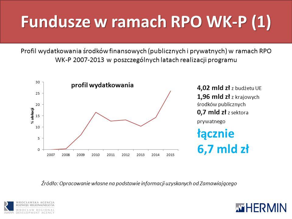 Fundusze w ramach RPO WK-P (1) Profil wydatkowania środków finansowych (publicznych i prywatnych) w ramach RPO WK-P 2007-2013 w poszczególnych latach realizacji programu Źródło: Opracowanie własne na podstawie informacji uzyskanych od Zamawiającego 4,02 mld zł z budżetu UE 1,96 mld zł z krajowych środków publicznych 0,7 mld zł z sektora prywatnego łącznie 6,7 mld zł