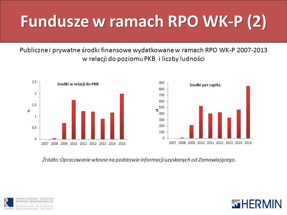 Fundusze w ramach RPO WK-P (2) Publiczne i prywatne środki finansowe wydatkowane w ramach RPO WK-P 2007-2013 w relacji do poziomu PKB i liczby ludności Źródło: Opracowanie własne na podstawie informacji uzyskanych od Zamawiającego.