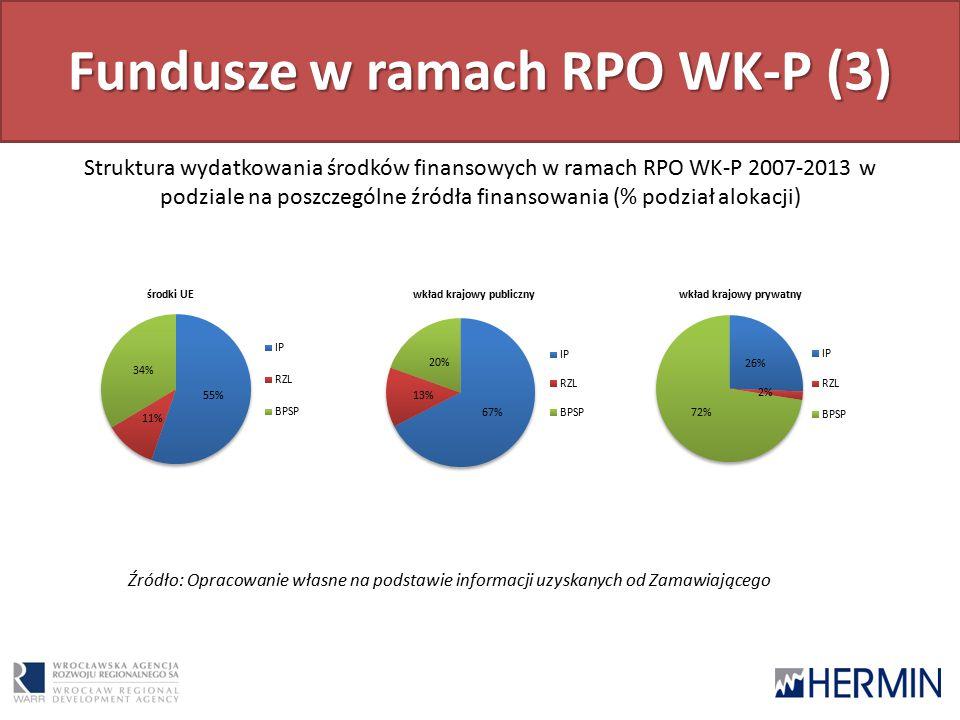 Fundusze w ramach RPO WK-P (3) Struktura wydatkowania środków finansowych w ramach RPO WK-P 2007-2013 w podziale na poszczególne źródła finansowania (% podział alokacji) Źródło: Opracowanie własne na podstawie informacji uzyskanych od Zamawiającego