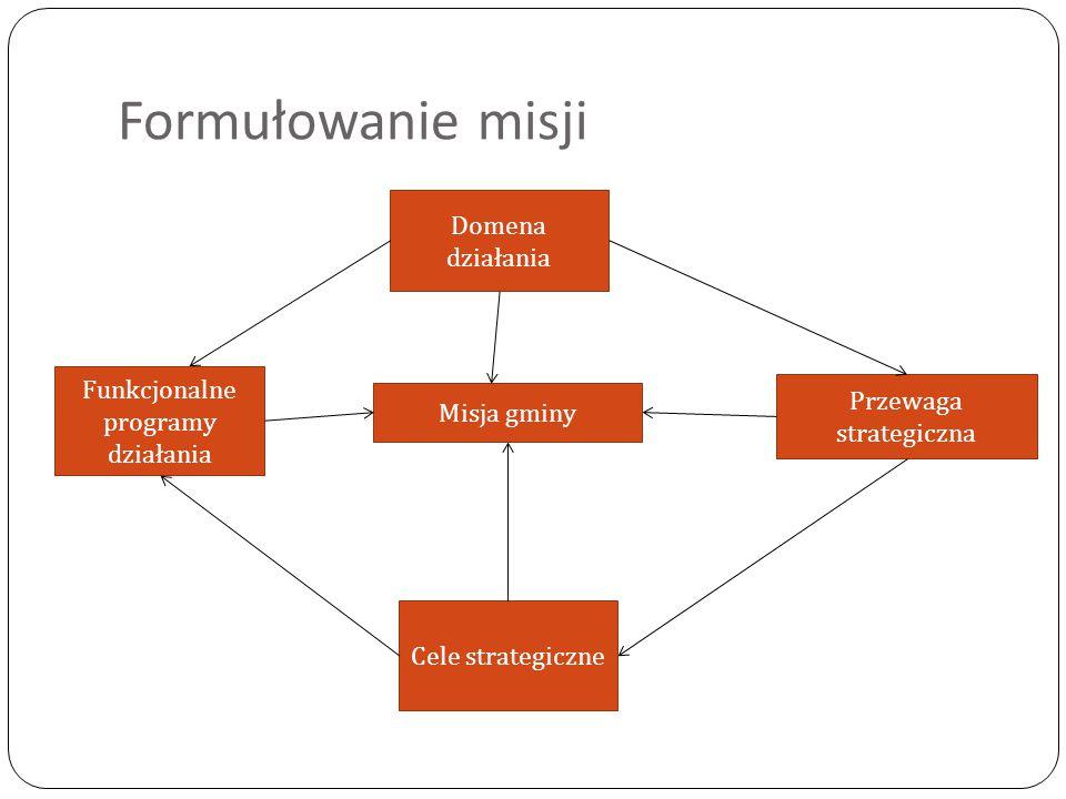 Formułowanie misji Misja gminy Przewaga strategiczna Funkcjonalne programy działania Domena działania Cele strategiczne