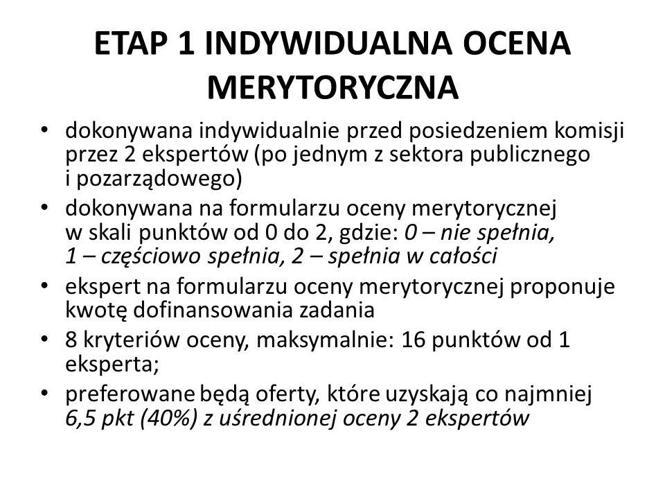ETAP 1 INDYWIDUALNA OCENA MERYTORYCZNA dokonywana indywidualnie przed posiedzeniem komisji przez 2 ekspertów (po jednym z sektora publicznego i pozarządowego) dokonywana na formularzu oceny merytorycznej w skali punktów od 0 do 2, gdzie: 0 – nie spełnia, 1 – częściowo spełnia, 2 – spełnia w całości ekspert na formularzu oceny merytorycznej proponuje kwotę dofinansowania zadania 8 kryteriów oceny, maksymalnie: 16 punktów od 1 eksperta; preferowane będą oferty, które uzyskają co najmniej 6,5 pkt (40%) z uśrednionej oceny 2 ekspertów