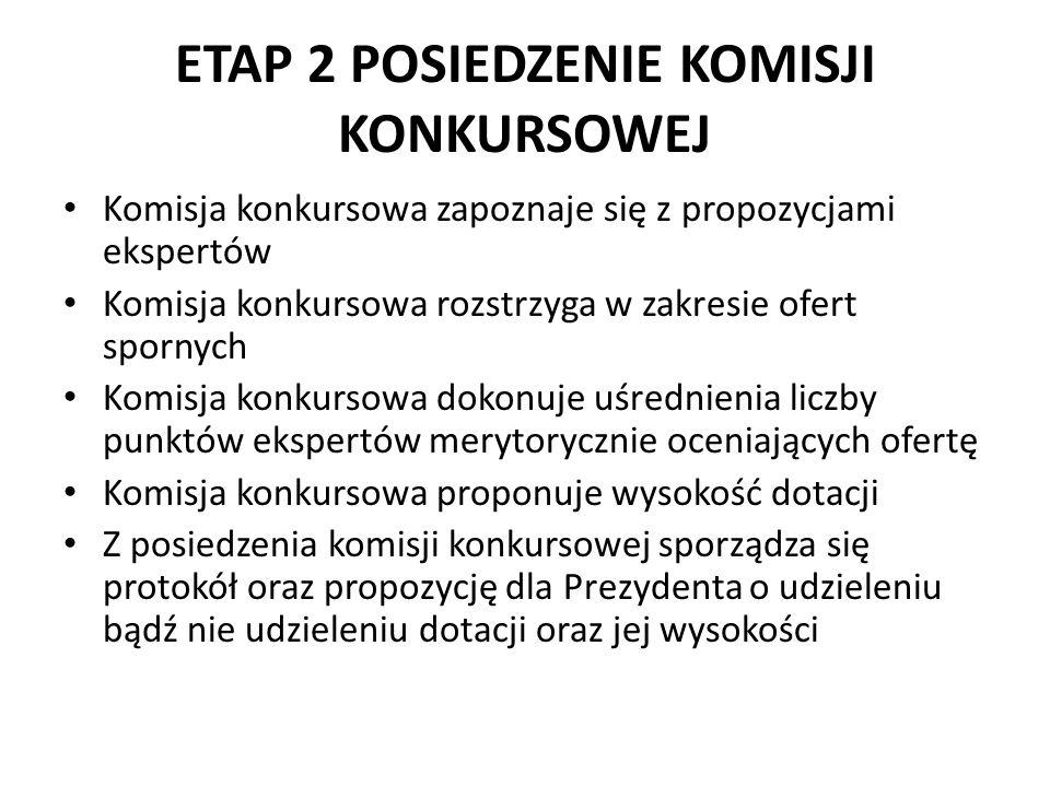 ETAP 2 POSIEDZENIE KOMISJI KONKURSOWEJ Komisja konkursowa zapoznaje się z propozycjami ekspertów Komisja konkursowa rozstrzyga w zakresie ofert spornych Komisja konkursowa dokonuje uśrednienia liczby punktów ekspertów merytorycznie oceniających ofertę Komisja konkursowa proponuje wysokość dotacji Z posiedzenia komisji konkursowej sporządza się protokół oraz propozycję dla Prezydenta o udzieleniu bądź nie udzieleniu dotacji oraz jej wysokości