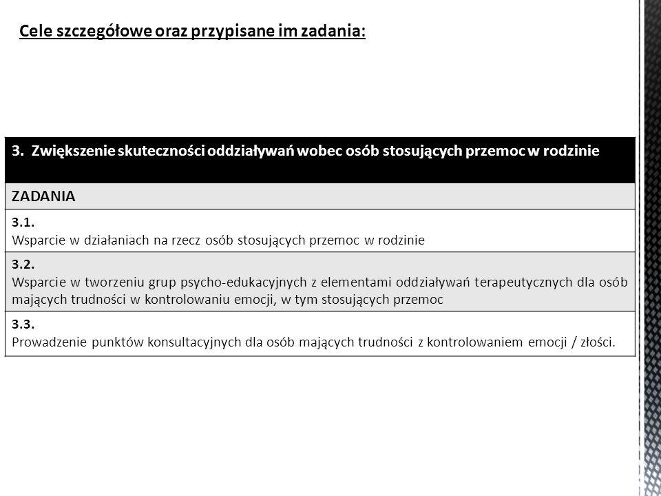 Cele szczegółowe oraz przypisane im zadania: 3.Zwiększenie skuteczności oddziaływań wobec osób stosujących przemoc w rodzinie ZADANIA 3.1. Wsparcie w