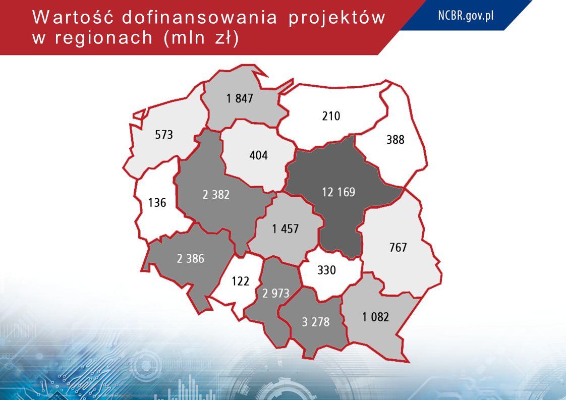 Wartość dofinansowania projektów w regionach (mln zł)