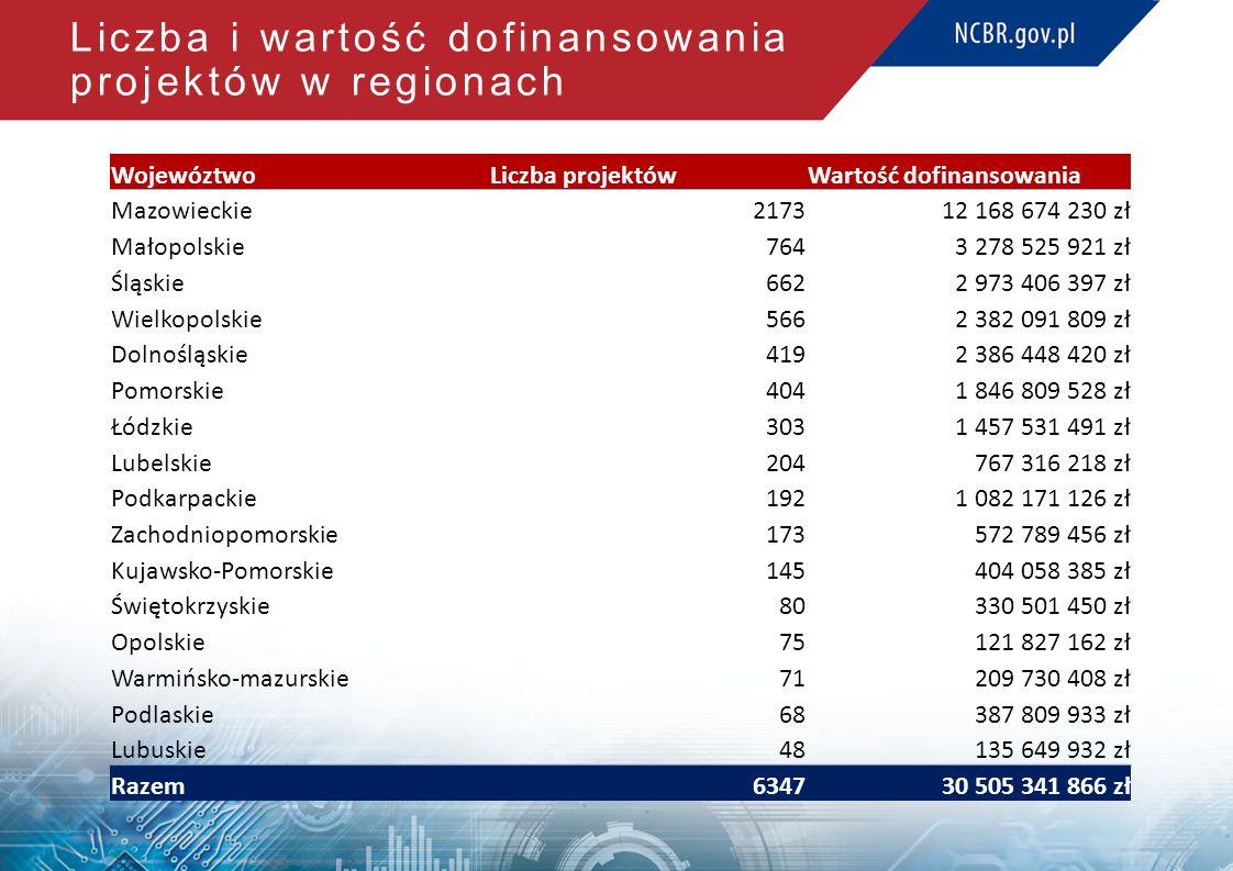 Liczba i wartość dofinansowania projektów w regionach WojewóztwoLiczba projektówWartość dofinansowania Mazowieckie217312 168 674 230 zł Małopolskie764