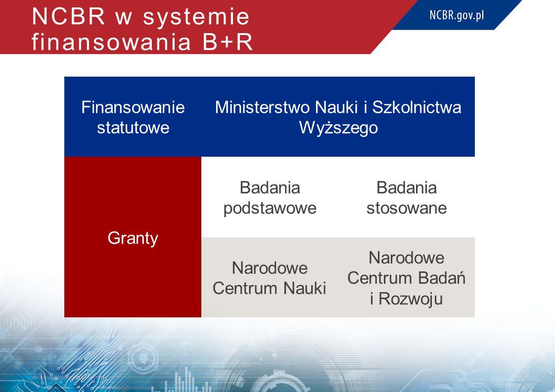 NCBR w systemie finansowania B+R Finansowanie statutowe Ministerstwo Nauki i Szkolnictwa Wyższego Granty Badania podstawowe Badania stosowane Narodowe Centrum Nauki Narodowe Centrum Badań i Rozwoju