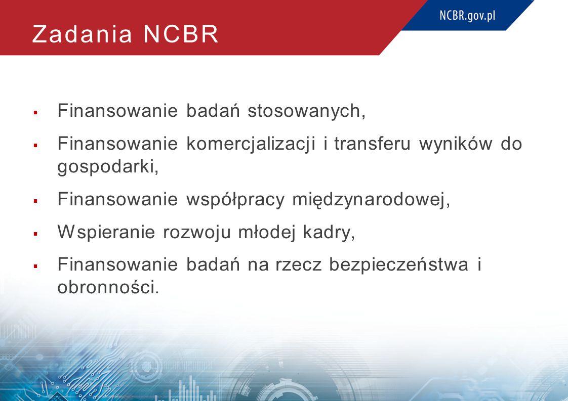 Zadania NCBR  Finansowanie badań stosowanych,  Finansowanie komercjalizacji i transferu wyników do gospodarki,  Finansowanie współpracy międzynarodowej,  Wspieranie rozwoju młodej kadry,  Finansowanie badań na rzecz bezpieczeństwa i obronności.