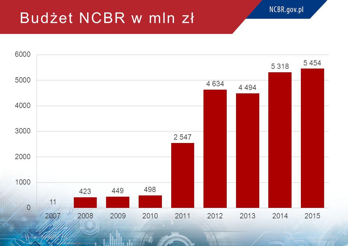 Budżet NCBR w mln zł