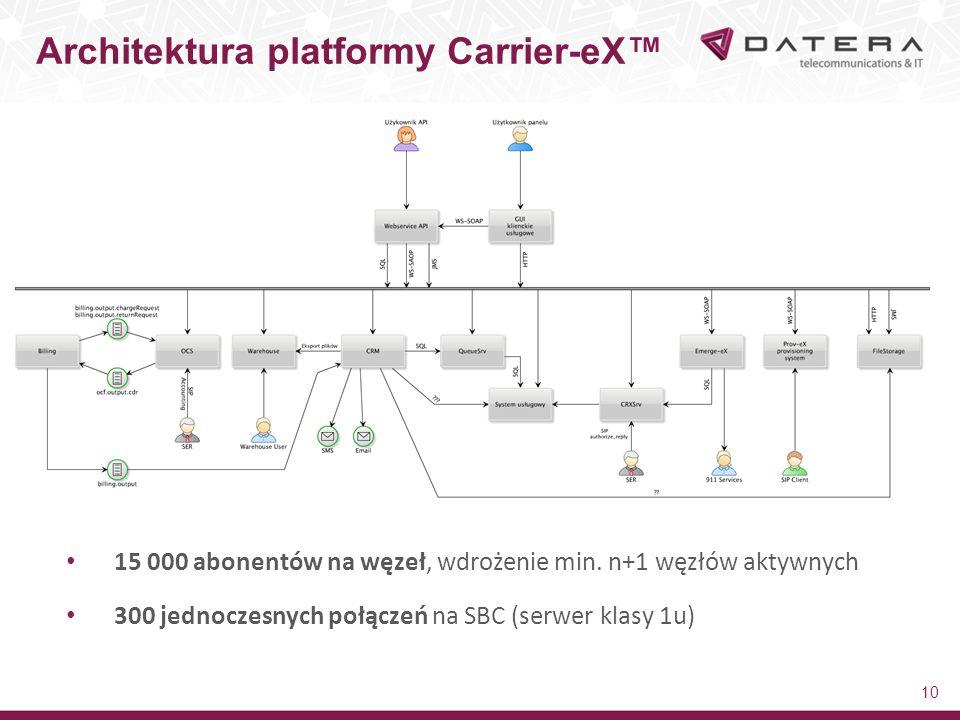 Architektura platformy Carrier-eX™ 10 15 000 abonentów na węzeł, wdrożenie min. n+1 węzłów aktywnych 300 jednoczesnych połączeń na SBC (serwer klasy 1