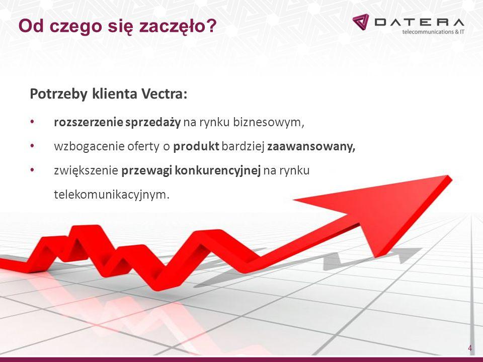 Od czego się zaczęło? 4 Potrzeby klienta Vectra: rozszerzenie sprzedaży na rynku biznesowym, wzbogacenie oferty o produkt bardziej zaawansowany, zwięk