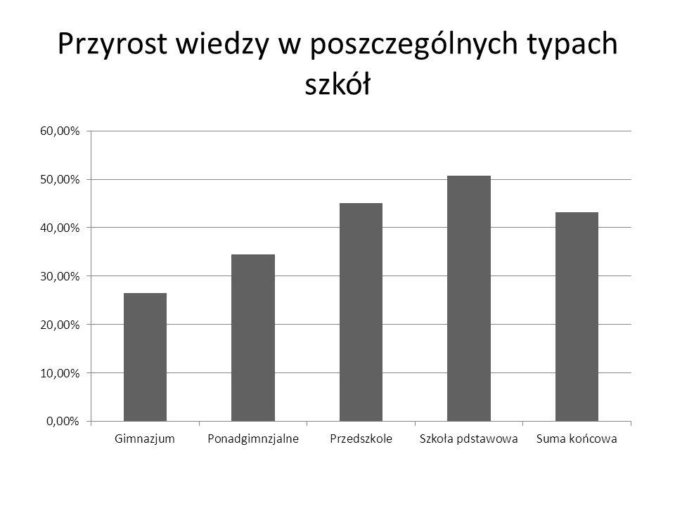 Przyrost wiedzy w poszczególnych typach szkół