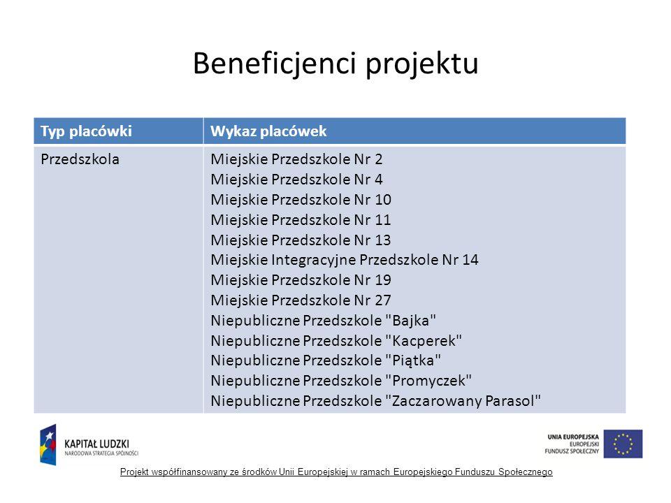 Poziomy osiągniętych wskaźników Projekt współfinansowany ze środków Unii Europejskiej w ramach Europejskiego Funduszu Społecznego