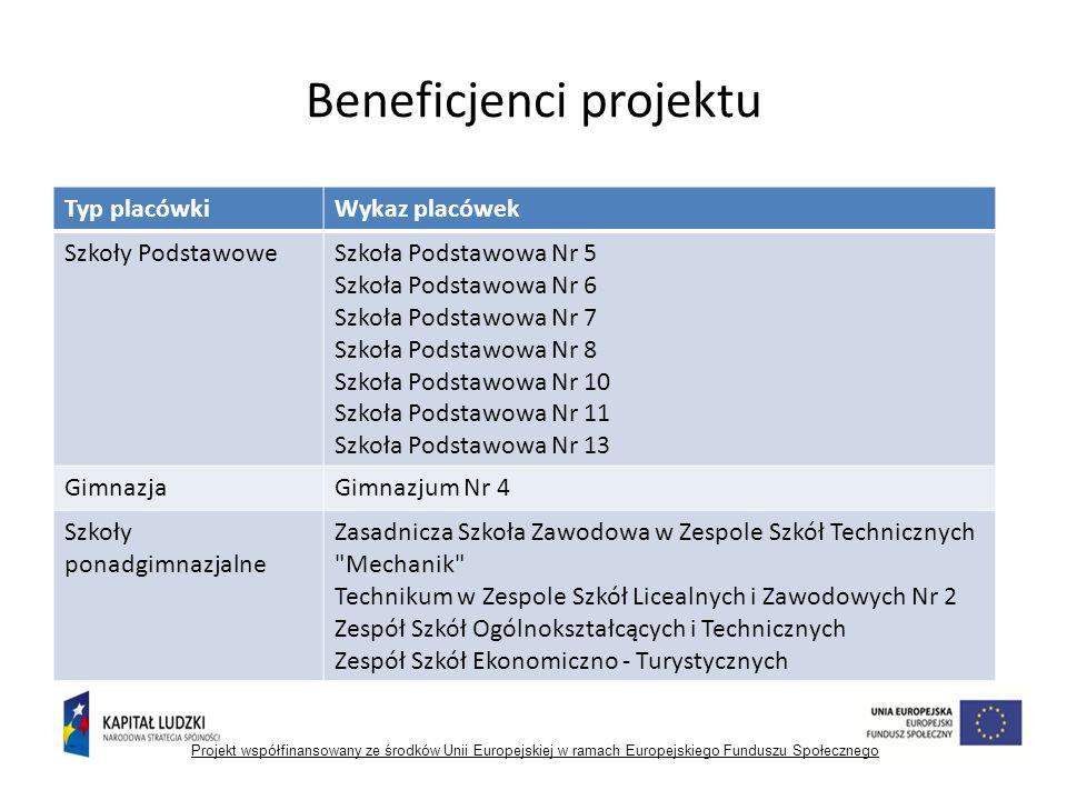 wskaźnik nr 11 Liczba uczestników SWS 86 Projekt współfinansowany ze środków Unii Europejskiej w ramach Europejskiego Funduszu Społecznego