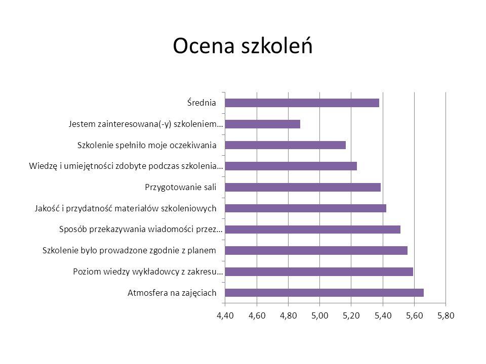 wskaźnik nr 3 Liczba dyrektorów szkół/placówek stwierdzających wzrost komplementarności ofert doskonalenia nauczycieli z potrzebami rozwojowymi szkół/placówek 25 Projekt współfinansowany ze środków Unii Europejskiej w ramach Europejskiego Funduszu Społecznego