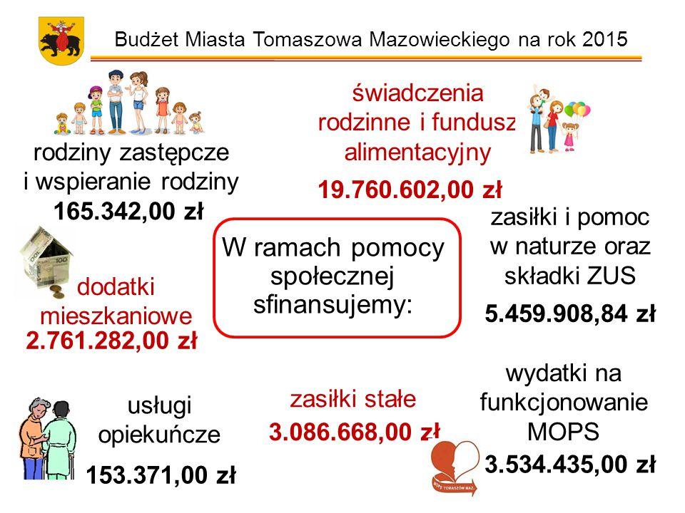 Budżet Miasta Tomaszowa Mazowieckiego na rok 2015 W ramach pomocy społecznej sfinansujemy: świadczenia rodzinne i fundusz alimentacyjny 165.342,00 zł rodziny zastępcze i wspieranie rodziny 19.760.602,00 zł zasiłki i pomoc w naturze oraz składki ZUS 5.459.908,84 zł dodatki mieszkaniowe 2.761.282,00 zł zasiłki stałe 3.086.668,00 zł usługi opiekuńcze 153.371,00 zł wydatki na funkcjonowanie MOPS 3.534.435,00 zł