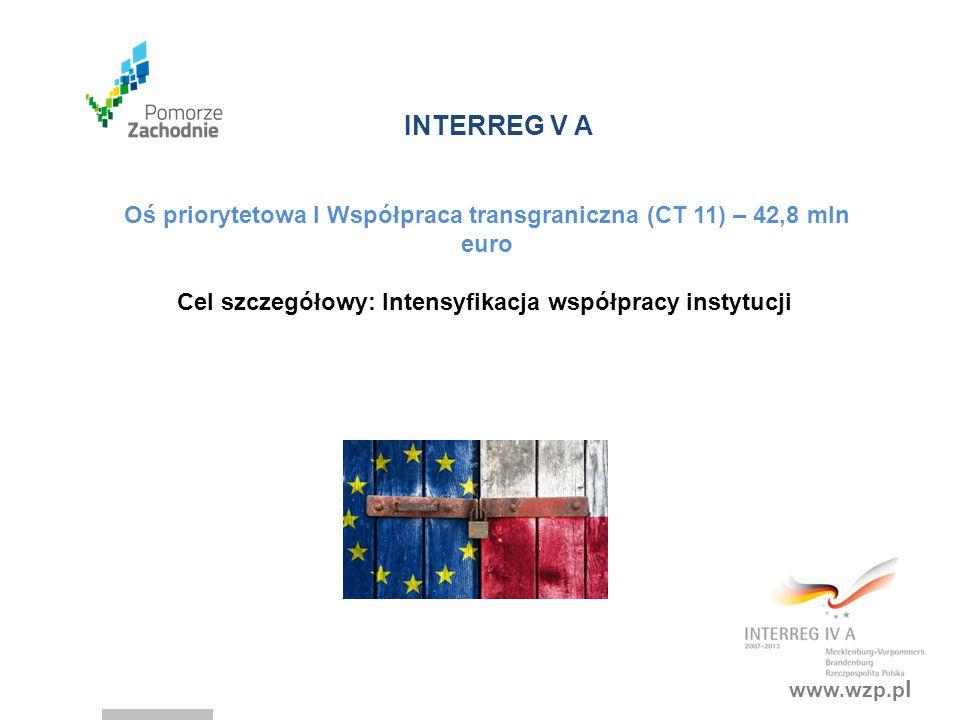 www.wzp.p l INTERREG V A Oś priorytetowa I Współpraca transgraniczna (CT 11) – 42,8 mln euro Cel szczegółowy: Intensyfikacja współpracy instytucji