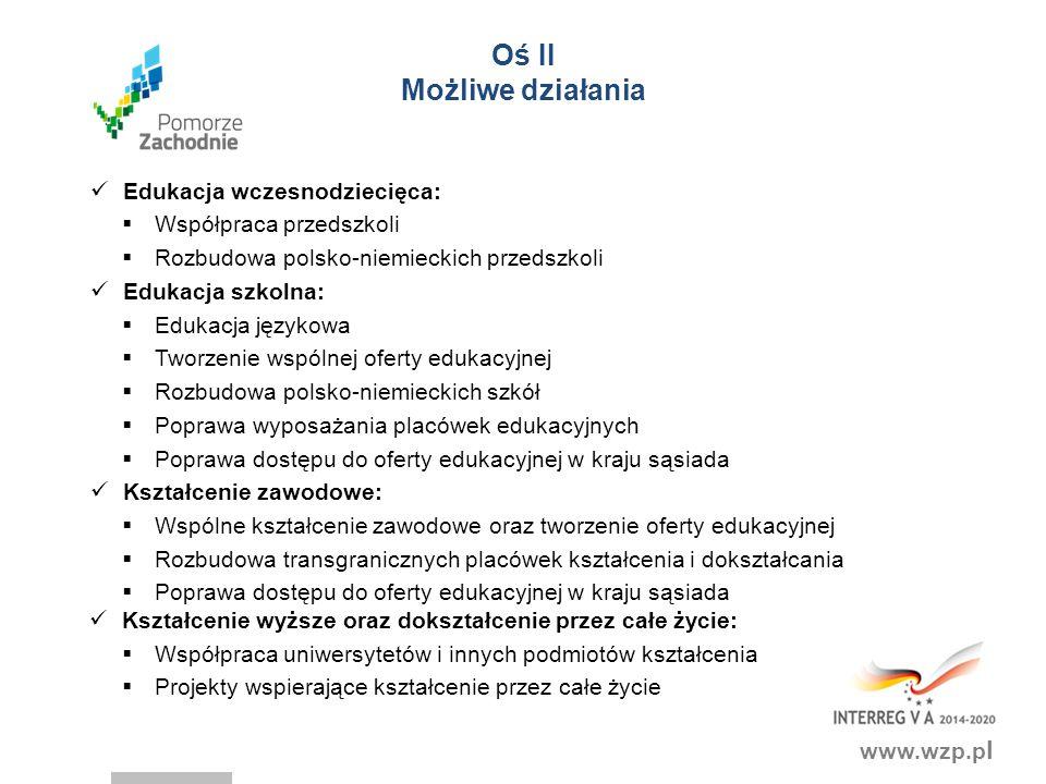 www.wzp.p l Oś II Możliwe działania Edukacja wczesnodziecięca:  Współpraca przedszkoli  Rozbudowa polsko-niemieckich przedszkoli Edukacja szkolna: 