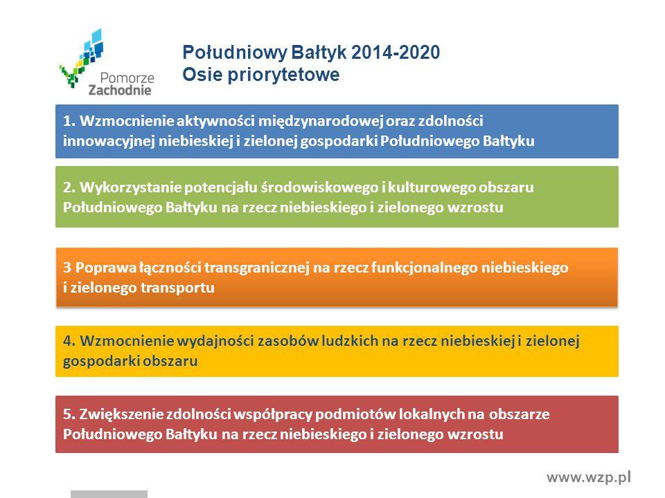 www.wzp.p l Południowy Bałtyk 2014-2020 Osie priorytetowe 4. Wzmocnienie wydajności zasobów ludzkich na rzecz niebieskiej i zielonej gospodarki obszar