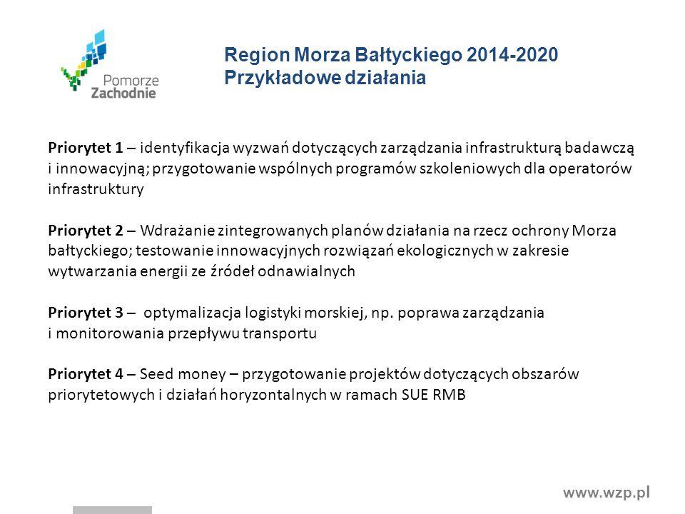 www.wzp.p l Region Morza Bałtyckiego 2014-2020 Przykładowe działania Priorytet 1 – identyfikacja wyzwań dotyczących zarządzania infrastrukturą badawczą i innowacyjną; przygotowanie wspólnych programów szkoleniowych dla operatorów infrastruktury Priorytet 2 – Wdrażanie zintegrowanych planów działania na rzecz ochrony Morza bałtyckiego; testowanie innowacyjnych rozwiązań ekologicznych w zakresie wytwarzania energii ze źródeł odnawialnych Priorytet 3 – optymalizacja logistyki morskiej, np.