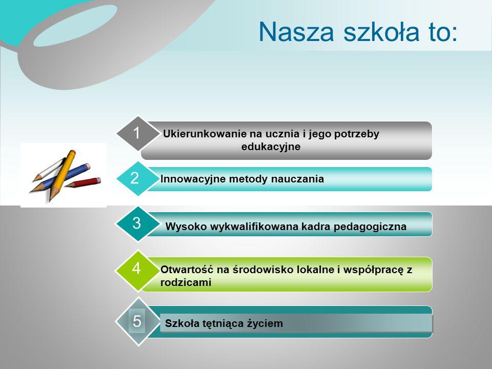 Nasza szkoła to: Ukierunkowanie na ucznia i jego potrzeby edukacyjne 1 Innowacyjne metody nauczania 2 Wysoko wykwalifikowana kadra pedagogiczna 3 Otwa