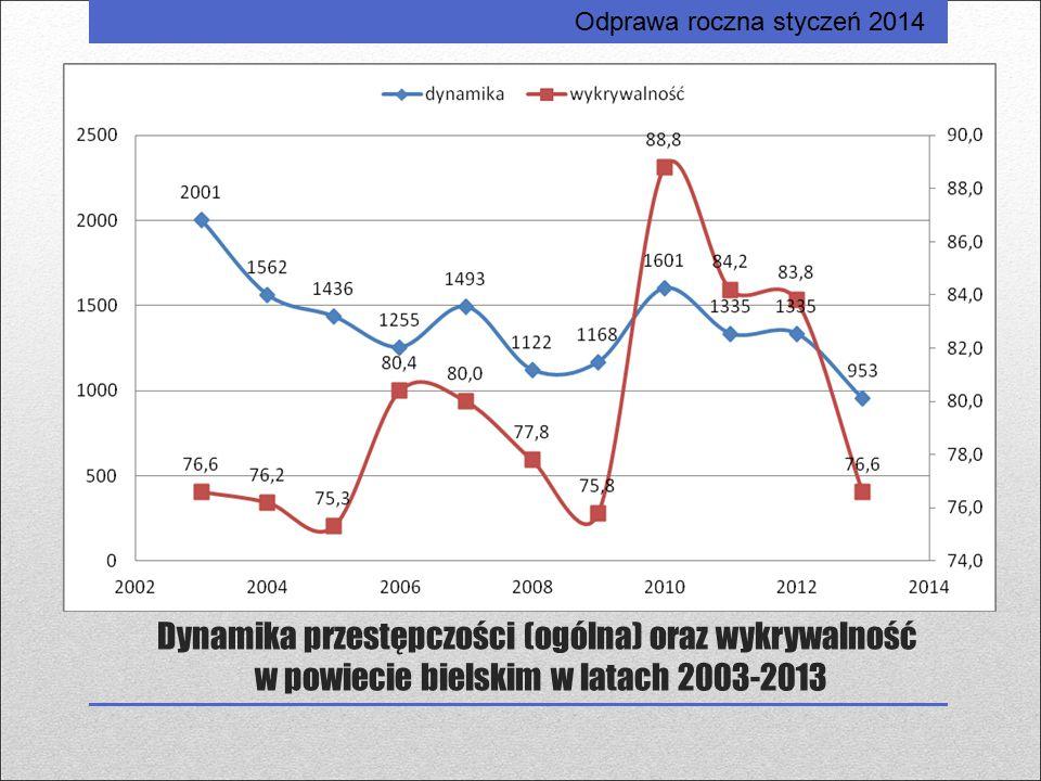 Dynamika przestępczości (ogólna) oraz wykrywalność w powiecie bielskim w latach 2003-2013 Odprawa roczna styczeń 2014