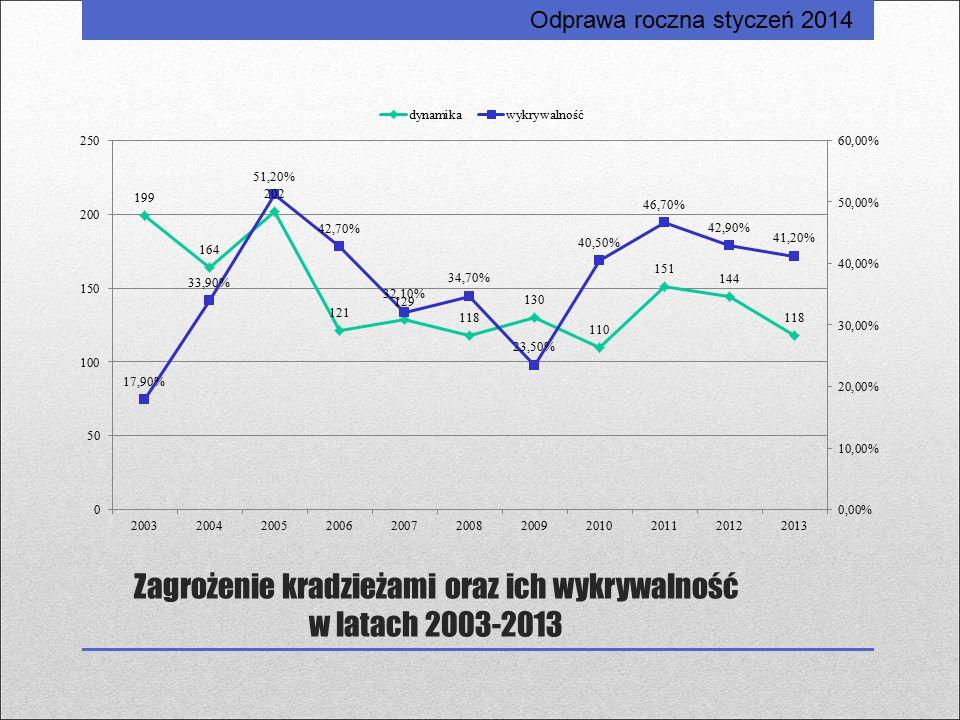 Zagrożenie kradzieżami oraz ich wykrywalność w latach 2003-2013 Odprawa roczna styczeń 2014