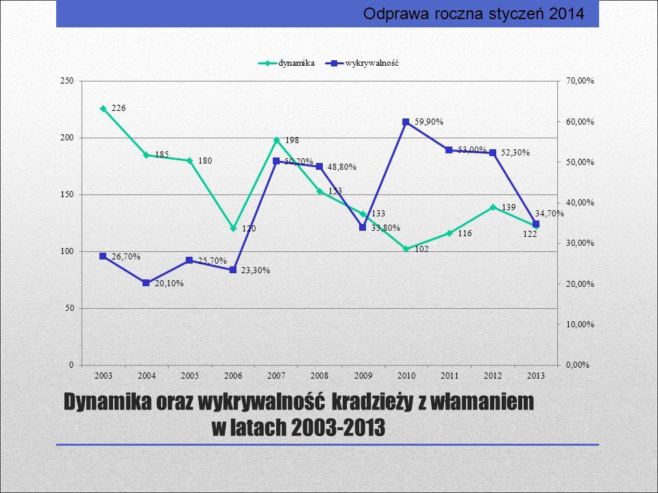Dynamika oraz wykrywalność kradzieży z włamaniem w latach 2003-2013 Odprawa roczna styczeń 2014