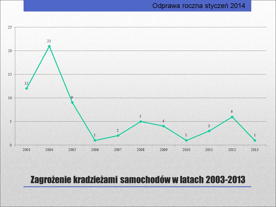 Zagrożenie kradzieżami samochodów w latach 2003-2013 Odprawa roczna styczeń 2014