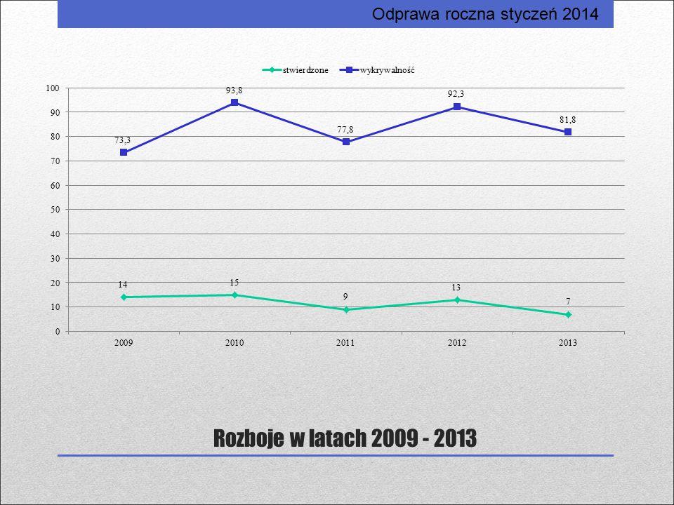Rozboje w latach 2009 - 2013 Odprawa roczna styczeń 2014