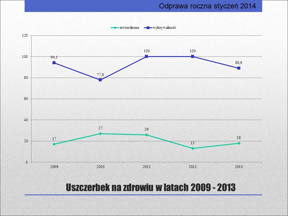 Uszczerbek na zdrowiu w latach 2009 - 2013 Odprawa roczna styczeń 2014