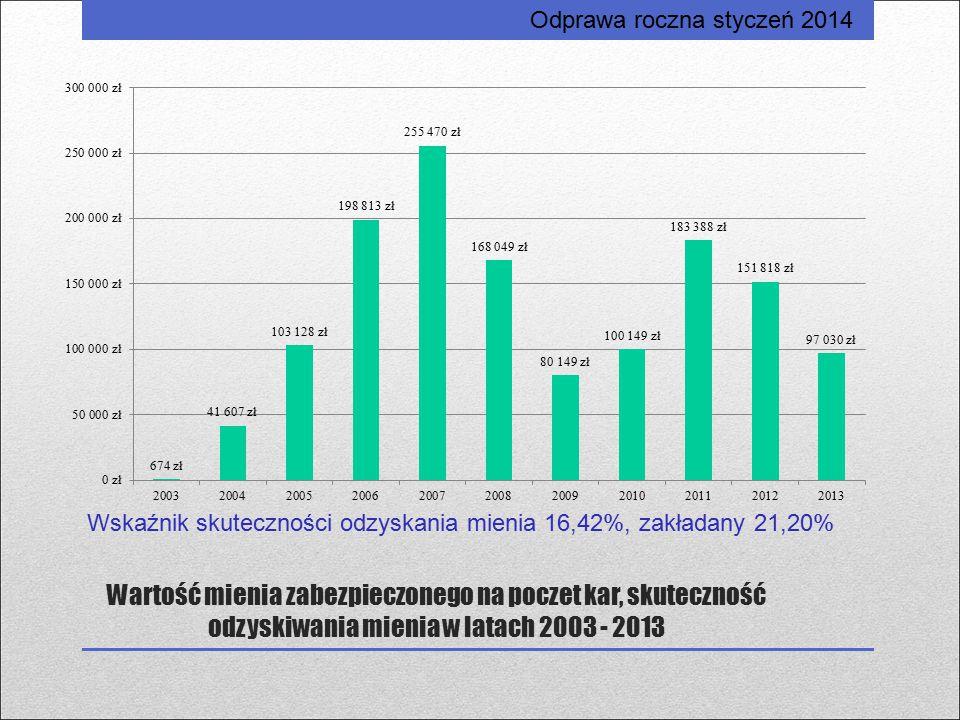 Wartość mienia zabezpieczonego na poczet kar, skuteczność odzyskiwania mienia w latach 2003 - 2013 Odprawa roczna styczeń 2014 Wskaźnik skuteczności o