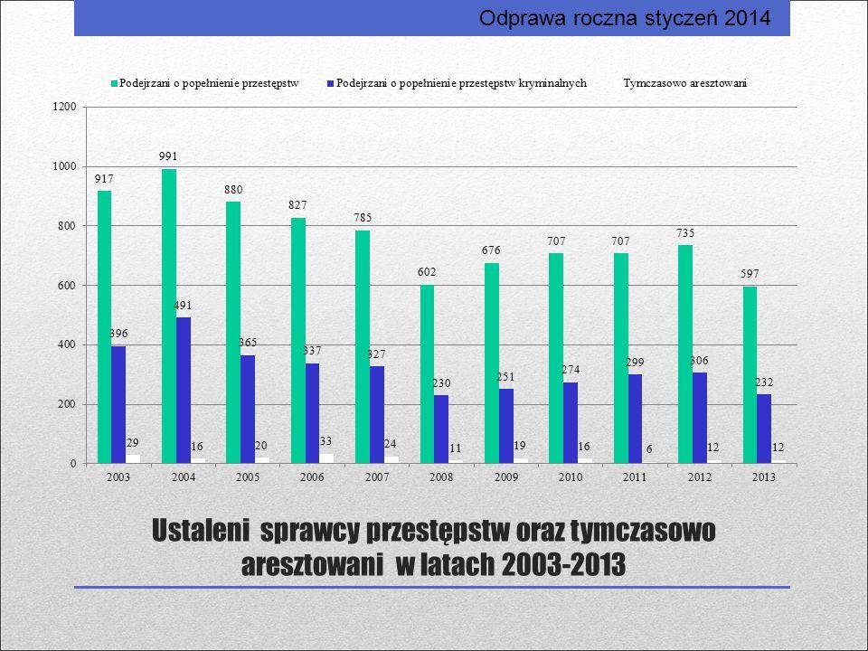 Ustaleni sprawcy przestępstw oraz tymczasowo aresztowani w latach 2003-2013 Odprawa roczna styczeń 2014