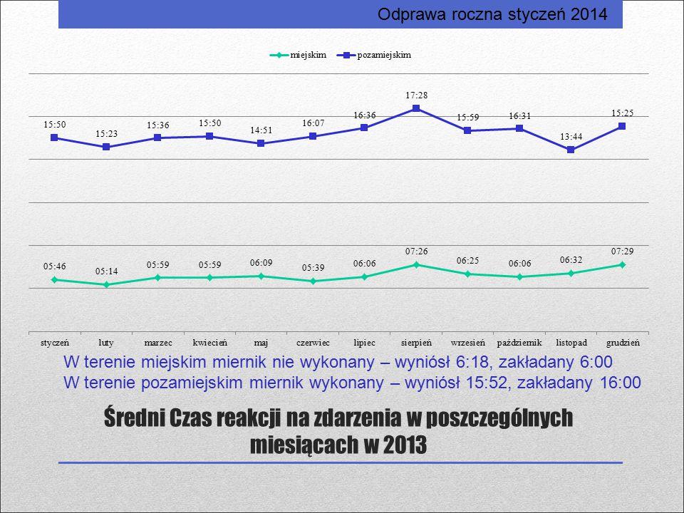 Średni Czas reakcji na zdarzenia w poszczególnych miesiącach w 2013 Odprawa roczna styczeń 2014 W terenie miejskim miernik nie wykonany – wyniósł 6:18