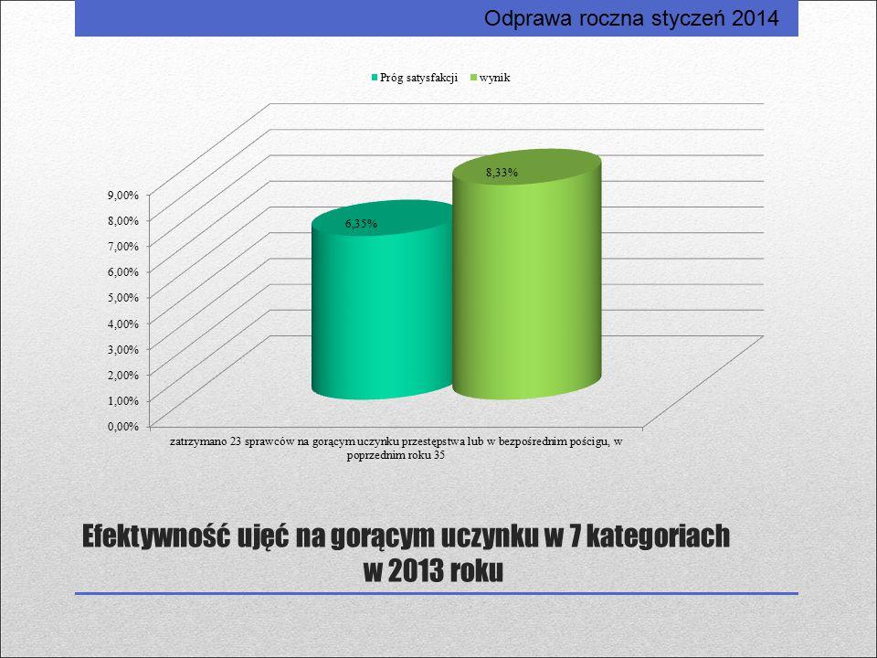 Efektywność ujęć na gorącym uczynku w 7 kategoriach w 2013 roku Odprawa roczna styczeń 2014