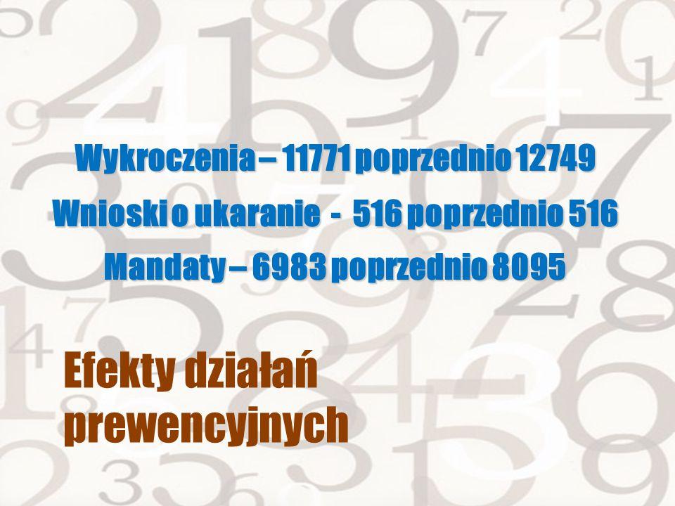 Efekty działań prewencyjnych Wykroczenia – 11771 poprzednio 12749 Wnioski o ukaranie - 516 poprzednio 516 Mandaty – 6983 poprzednio 8095