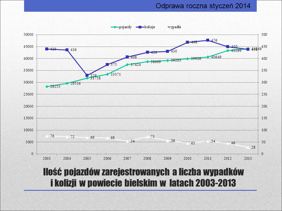 Ilość pojazdów zarejestrowanych a liczba wypadków i kolizji w powiecie bielskim w latach 2003-2013 Odprawa roczna styczeń 2014