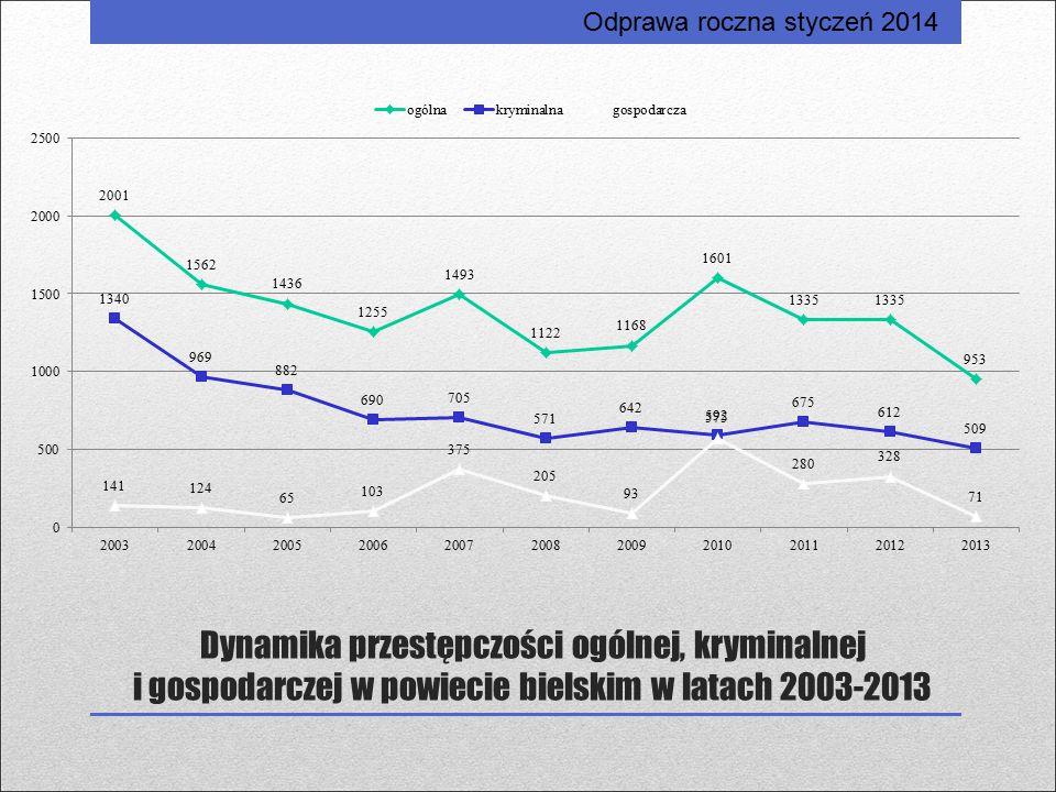 Dynamika przestępczości ogólnej, kryminalnej i gospodarczej w powiecie bielskim w latach 2003-2013 Odprawa roczna styczeń 2014
