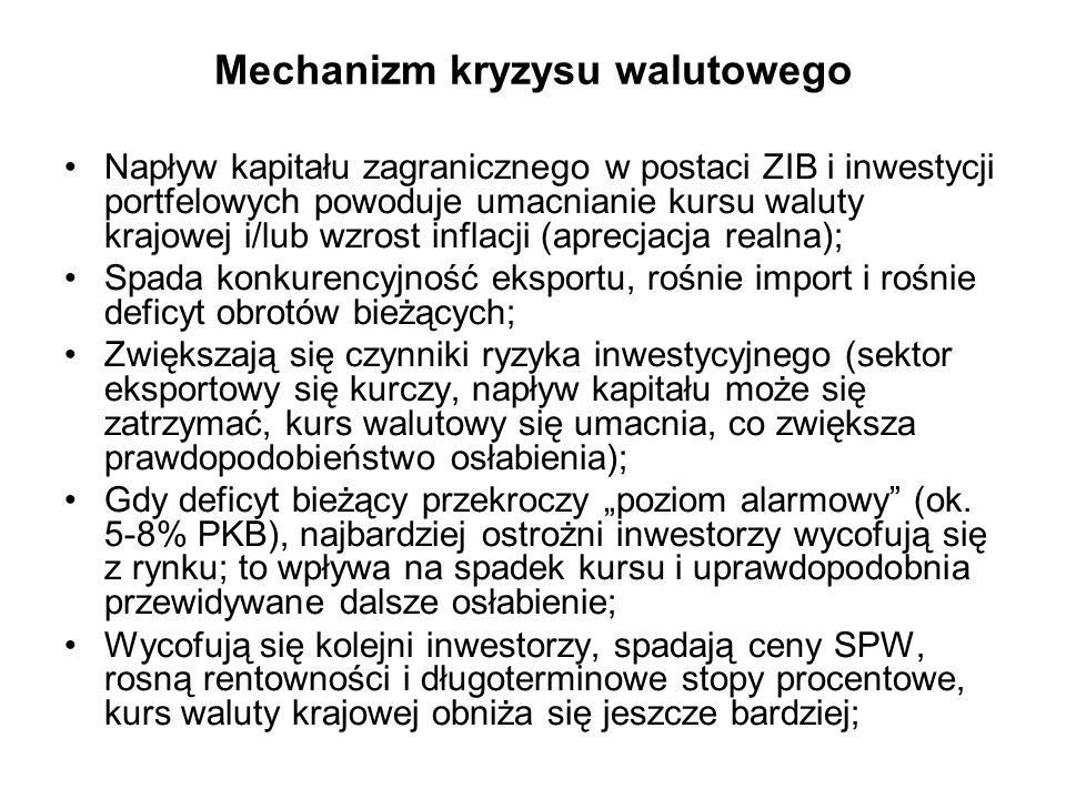 Mechanizm kryzysu walutowego Napływ kapitału zagranicznego w postaci ZIB i inwestycji portfelowych powoduje umacnianie kursu waluty krajowej i/lub wzr