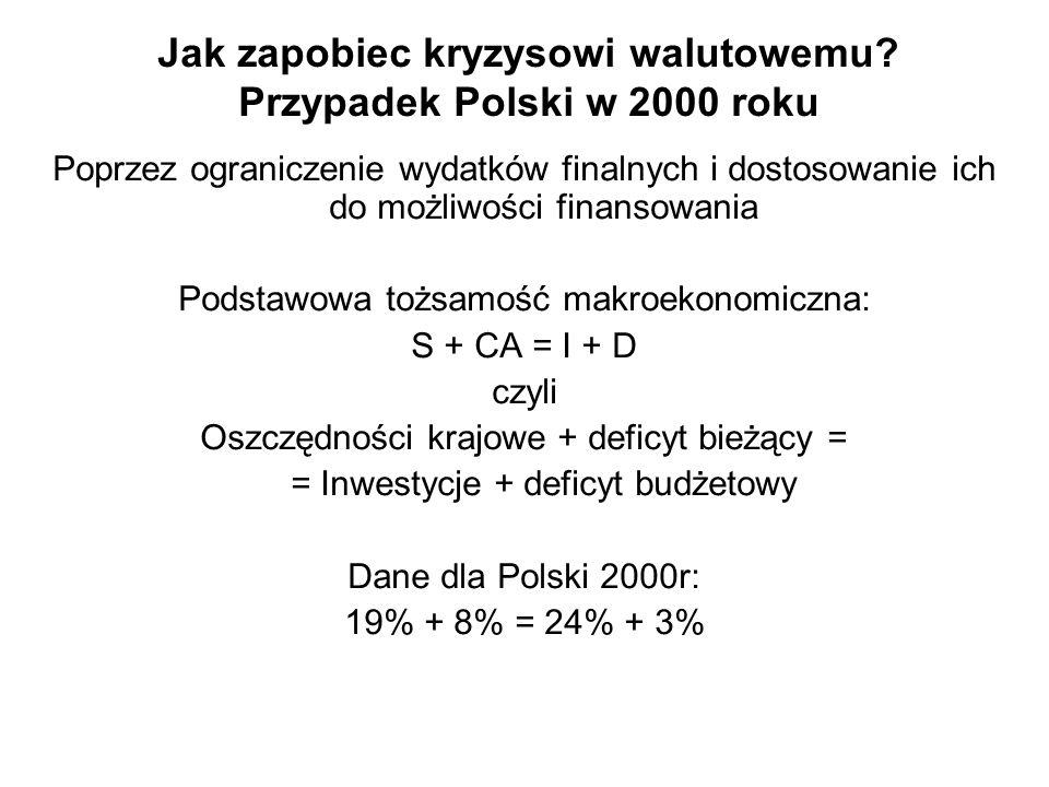 Jak zapobiec kryzysowi walutowemu? Przypadek Polski w 2000 roku Poprzez ograniczenie wydatków finalnych i dostosowanie ich do możliwości finansowania