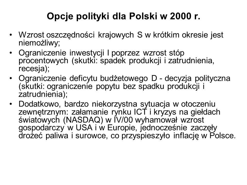 Opcje polityki dla Polski w 2000 r. Wzrost oszczędności krajowych S w krótkim okresie jest niemożliwy; Ograniczenie inwestycji I poprzez wzrost stóp p