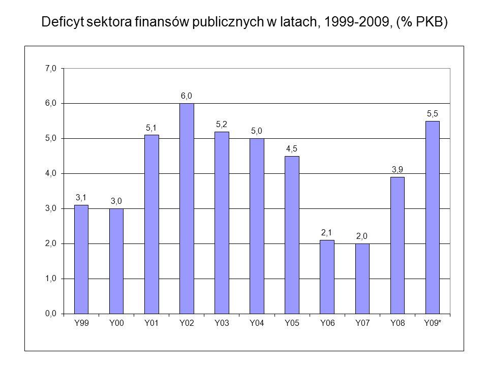Deficyt sektora finansów publicznych w latach, 1999-2009, (% PKB)
