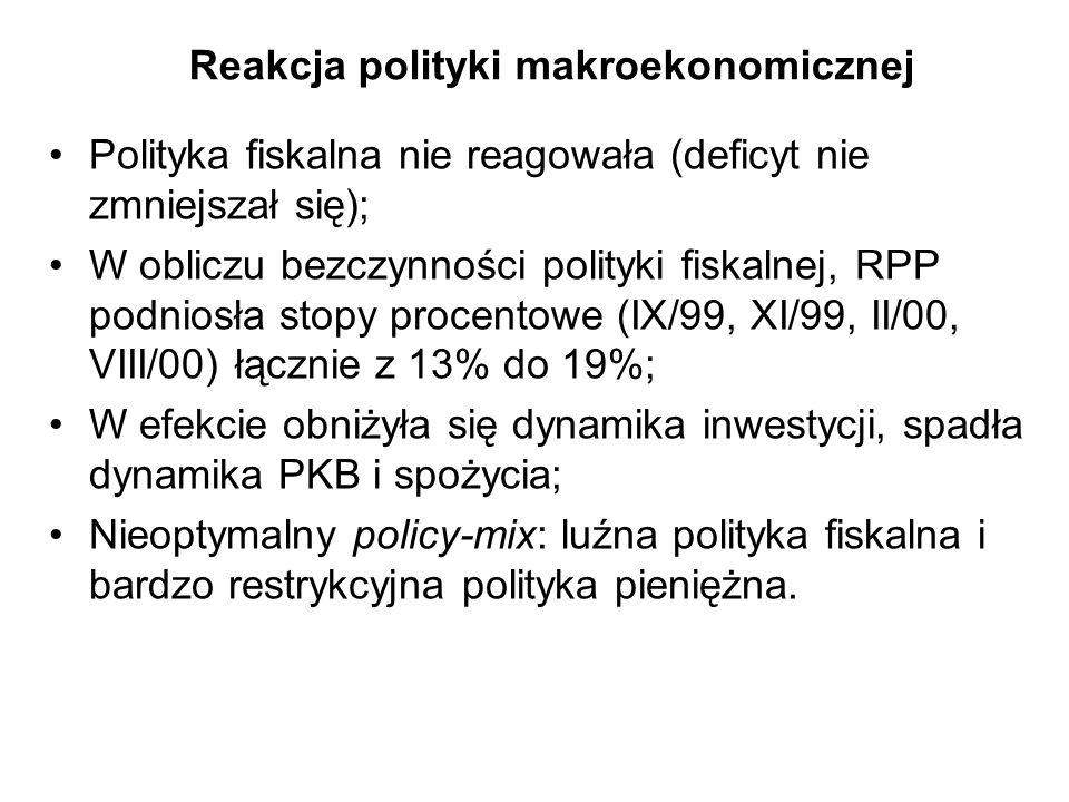 Reakcja polityki makroekonomicznej Polityka fiskalna nie reagowała (deficyt nie zmniejszał się); W obliczu bezczynności polityki fiskalnej, RPP podnio